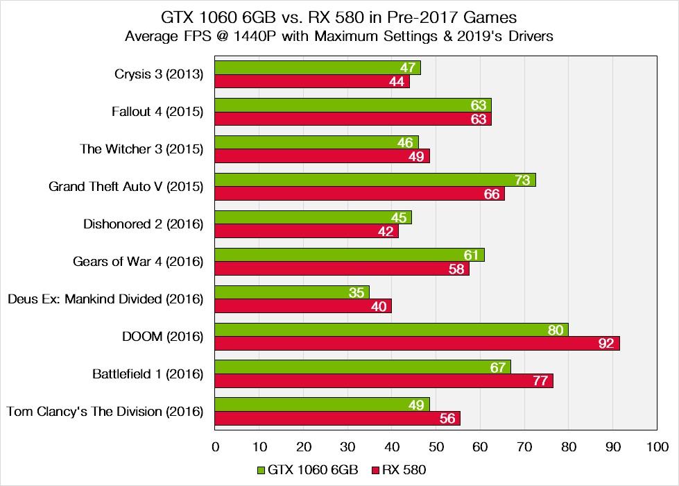 GTX 1060 vs. RX 580 at 1440P resolution