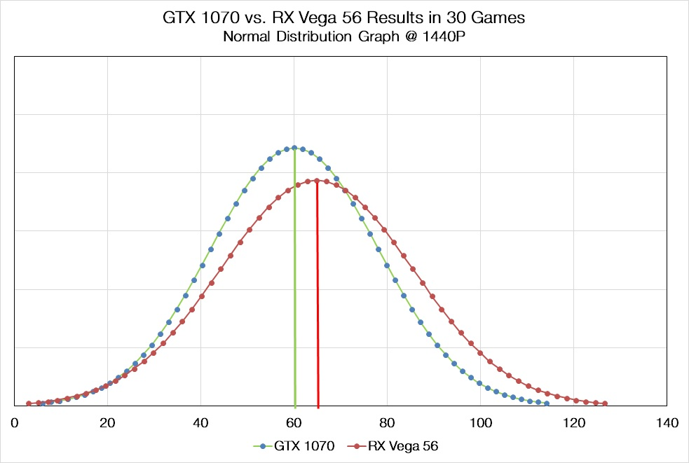 GTX 1070 vs Vega 56 1440P results distribution