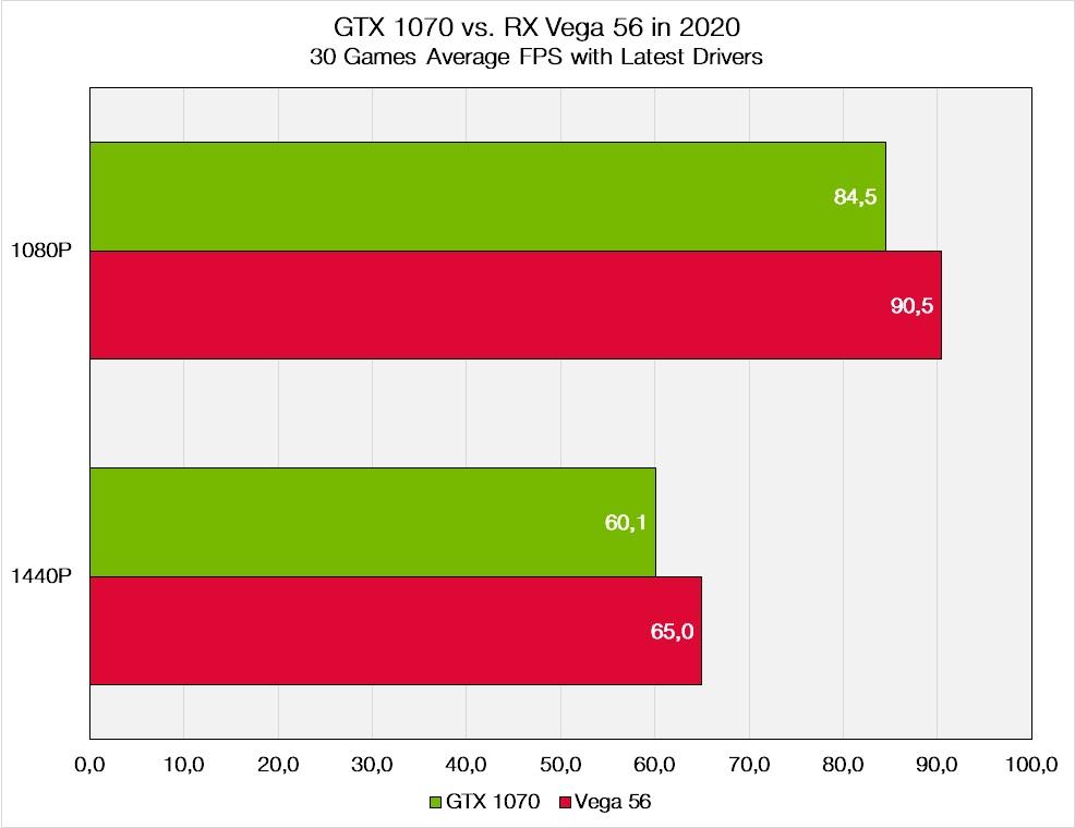 GTX 1070 vs Vega 56 Overall Results