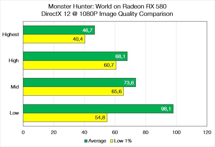 Monster Hunter World DirectX 12