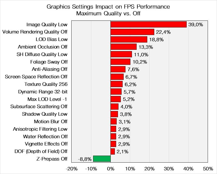 Monster Hunter World graphics settings relative impact