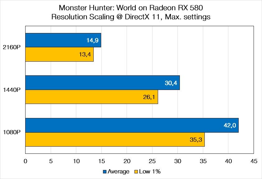 Monster Hunter World resolution scaling