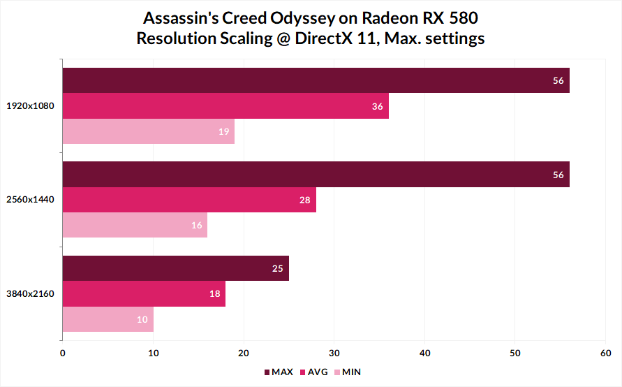 Assassin's Creed Odyssey resolution scaling